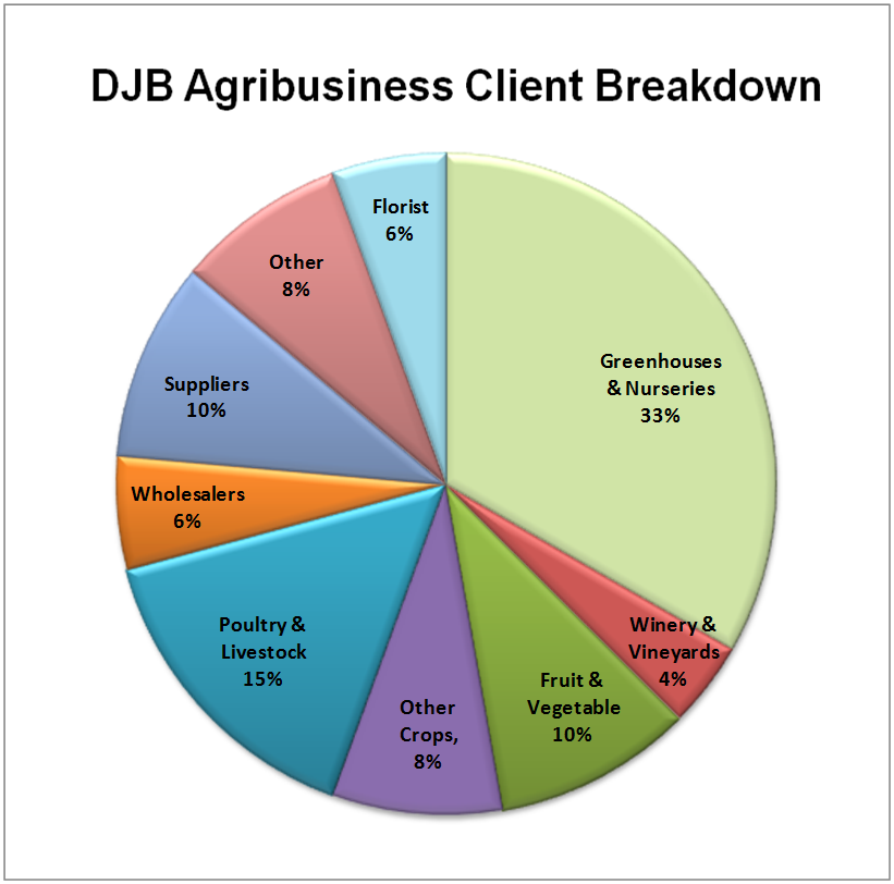 pie chart of DJB clients in the agribusiness sector by sub-sector