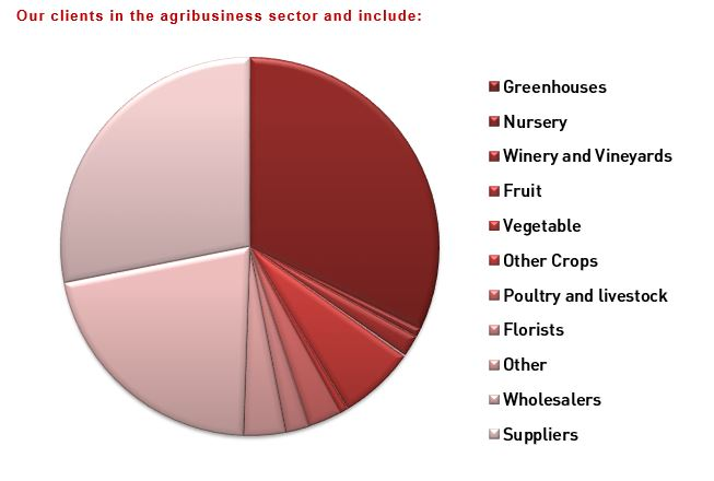 Agribusiness Services