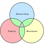 Business Succession Series Article 1 of 4 – Where Do I Start?
