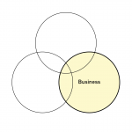 Business Succession Series Article 3 of 4 – The Business Circle