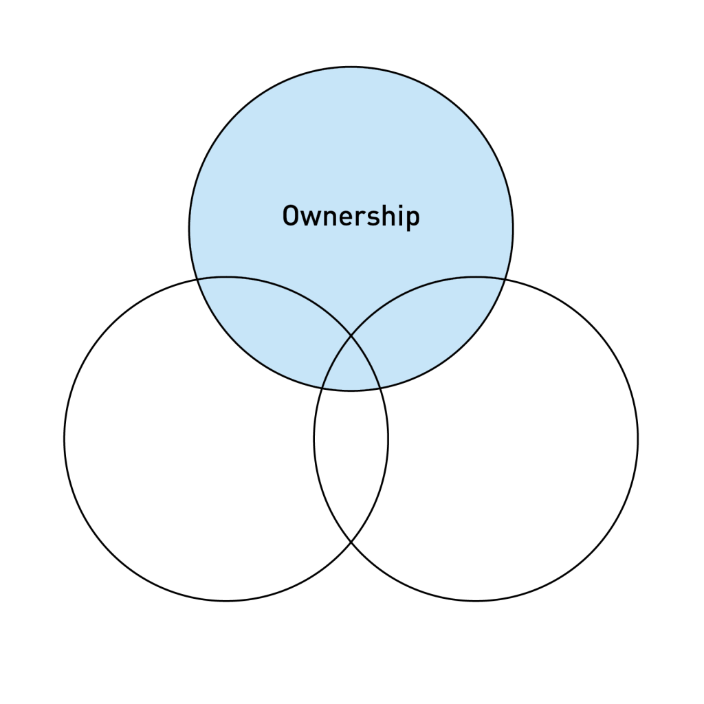 Three circle model ownership highlighted