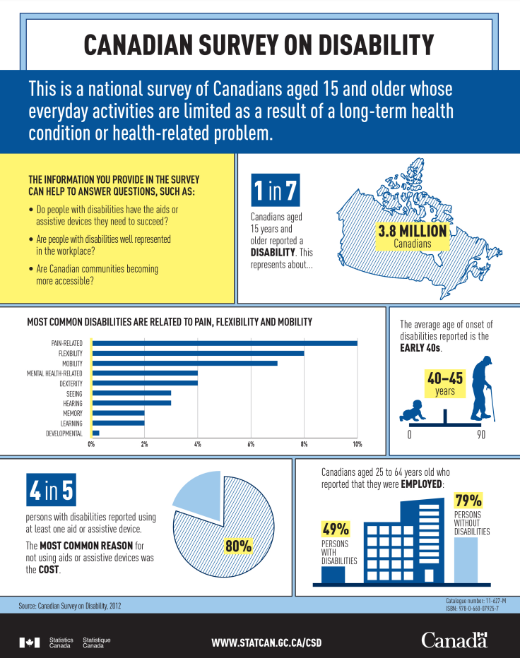 Infographic on Disability in Canada 2017